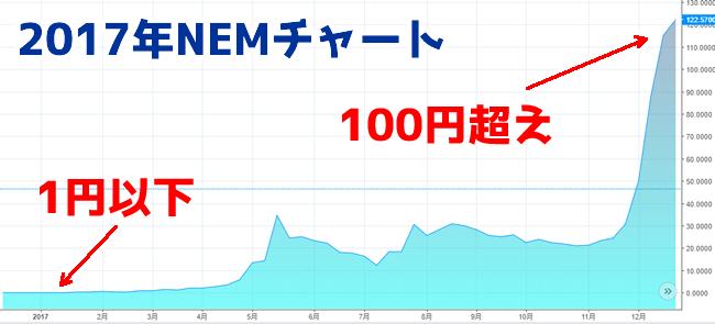 ネム(NEM)2017年過去のチャート