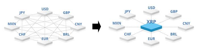リップルXRP-インターレジャープロトコル