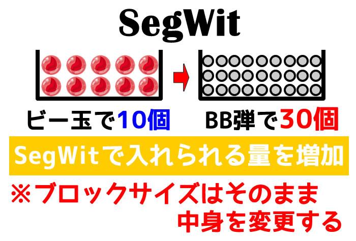 SegWit-セグウィット