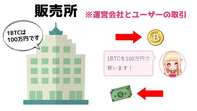 仮想通貨の取引所と販売所の違い