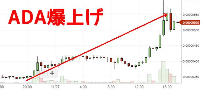 ADAエイダコイン高騰チャート