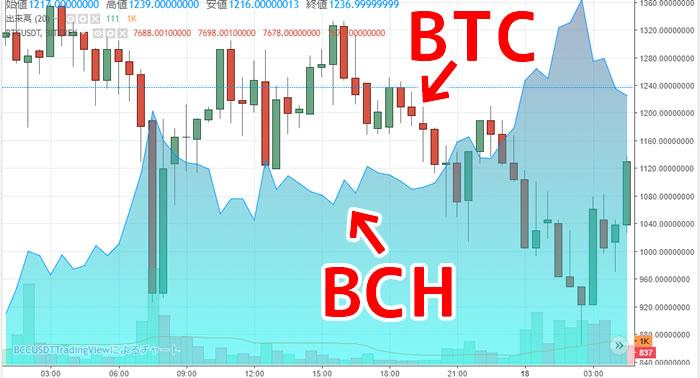 BTCvsBCHチャート