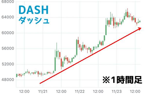 ダッシュDASHチャート