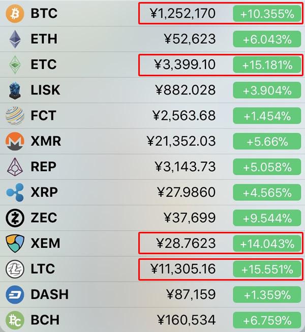 仮想通貨相場-前日比-12月2日