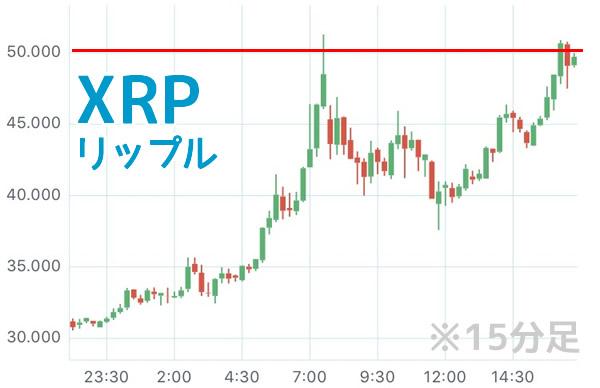 リップルXRPチャート