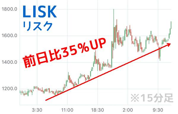 LISKチャート高騰