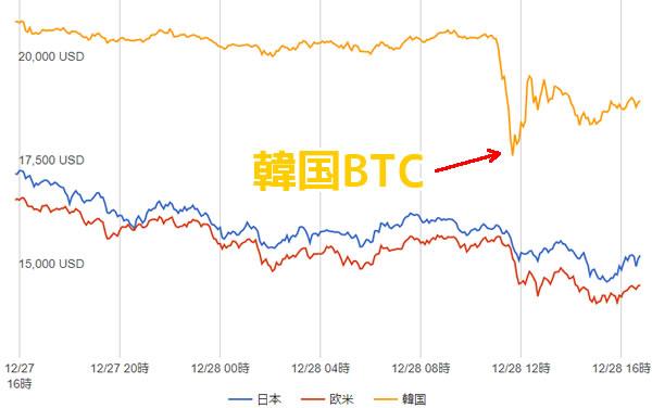 韓国BTC価格チャート