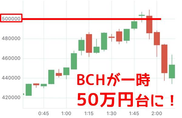 ビットコインキャッシュ高騰チャート