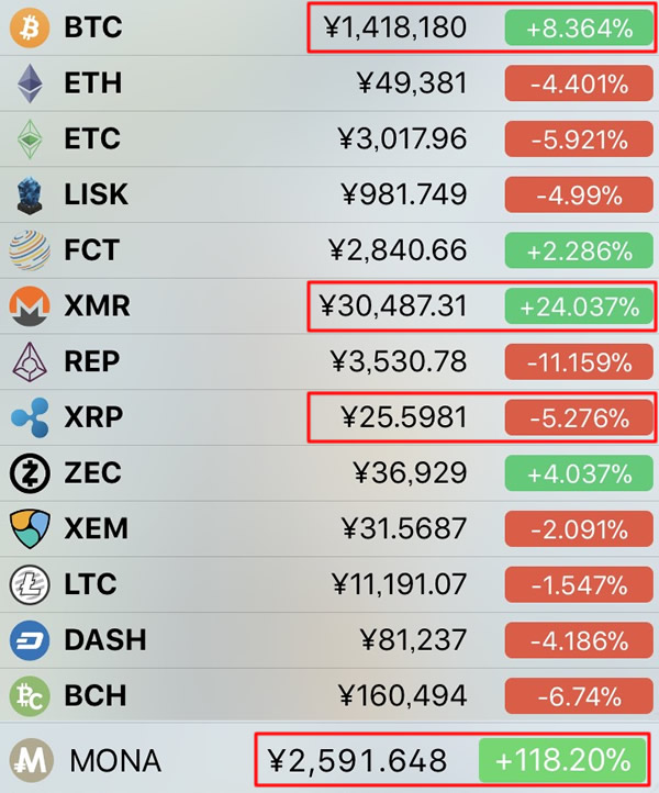 仮想通貨価格-前日比-12月6日