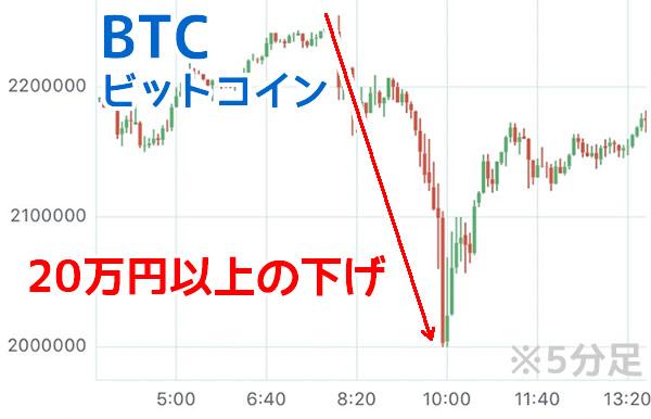ビットコイン下落チャート