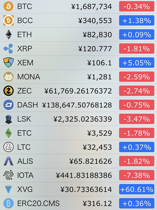 仮想通貨価格-前日比-12月24日