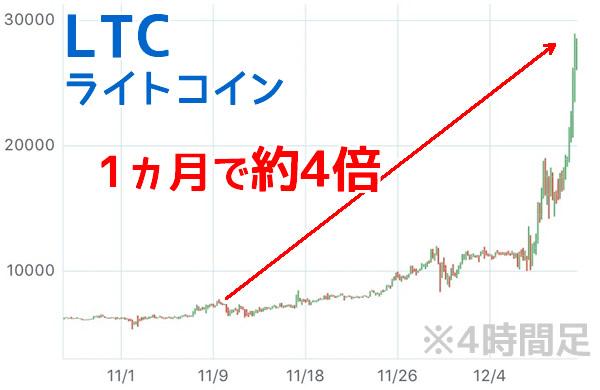 ライトコインチャート