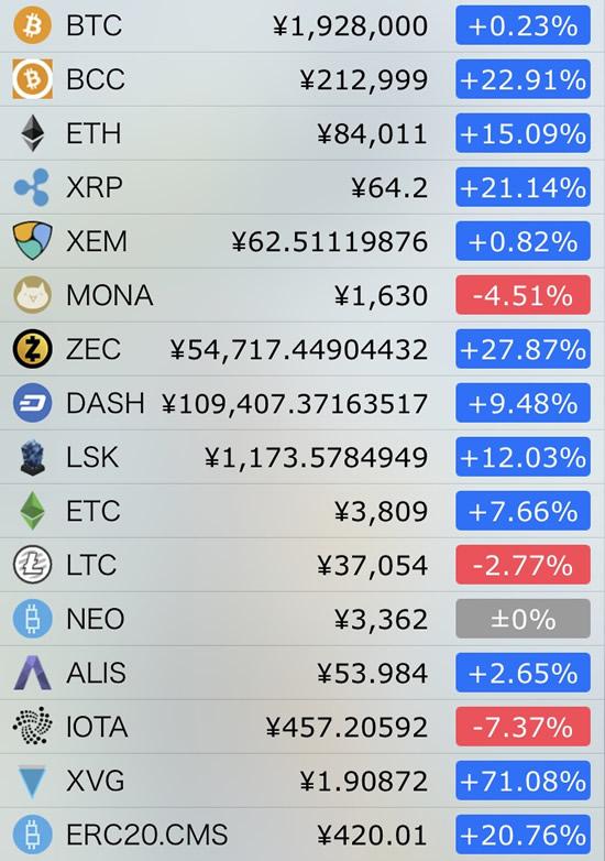 仮想通貨価格-前日比-12月14日