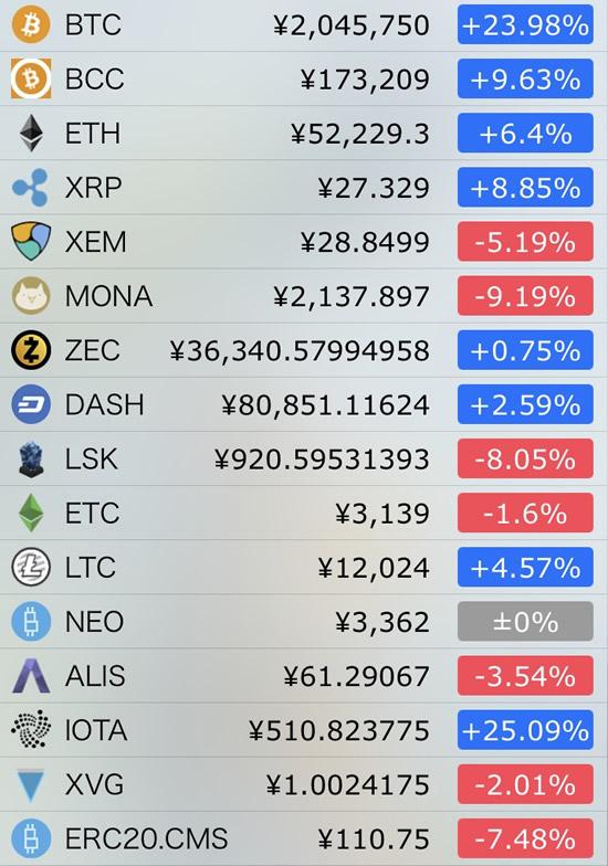 仮想通貨価格-前日比-12月8日