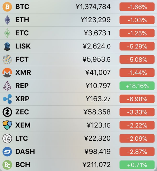 仮想通貨価格-前日比-1月21日