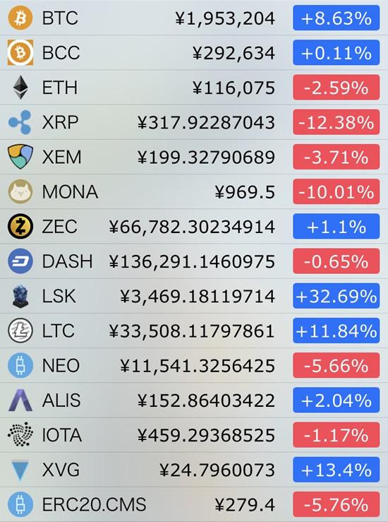 仮想通貨価格-前日比-1月6日