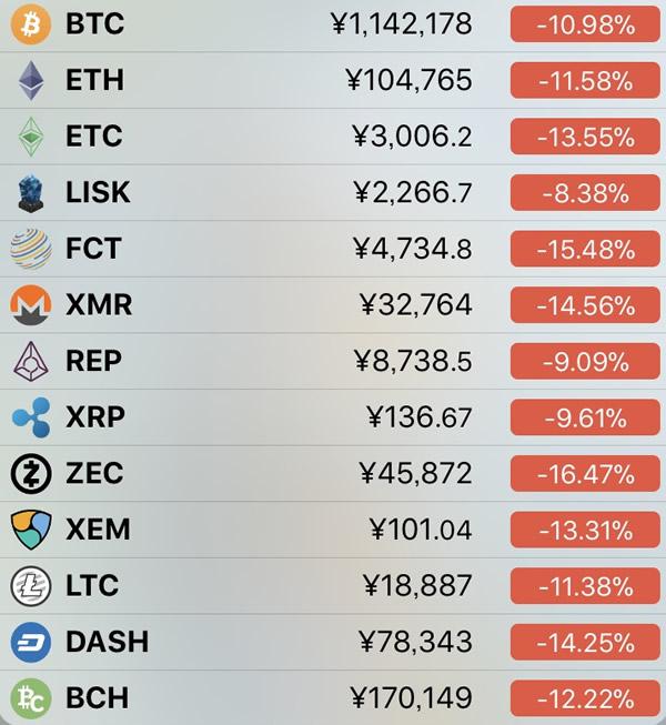 仮想通貨価格-前日比-1月23日