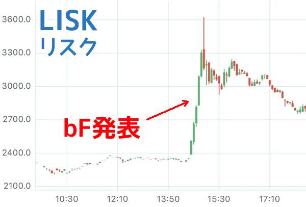 リスクチャート