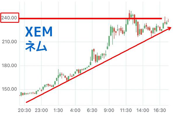 NEM-XEM-チャート