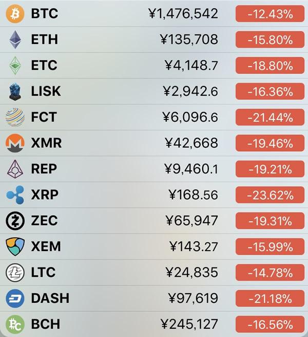 仮想通貨価格-前日比-1月16日