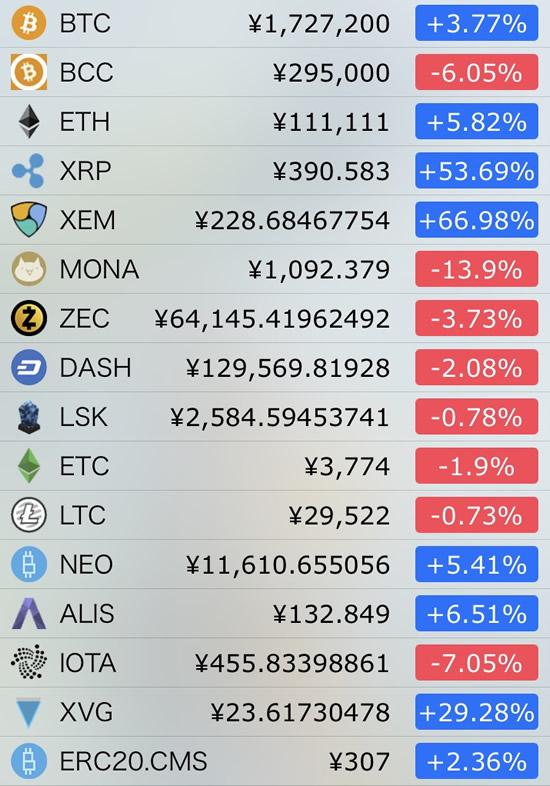 仮想通貨価格-前日比-1月4日