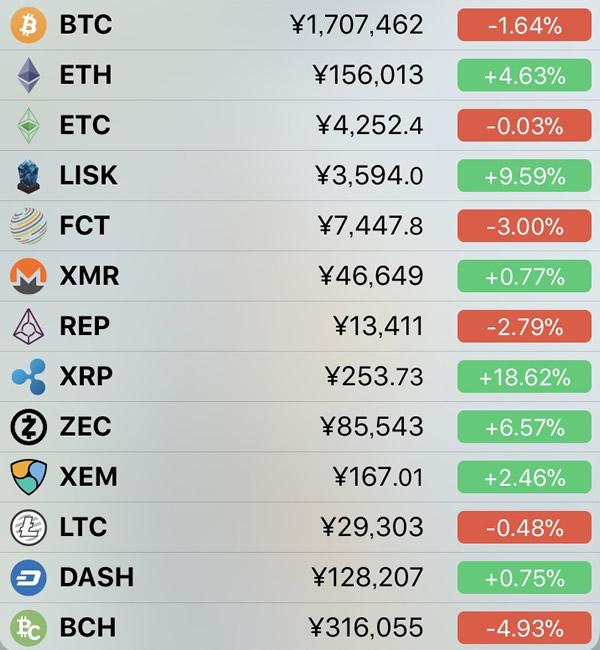 仮想通貨価格-前日比-1月12日