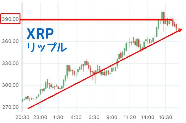 リップルXRP-チャート