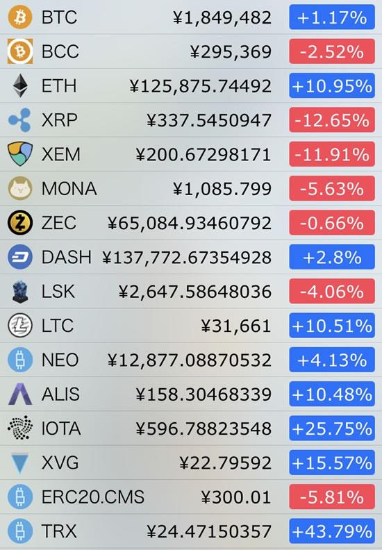 仮想通貨価格-前日比-1月5日