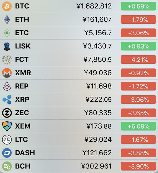 仮想通貨価格-前日比-1月15日