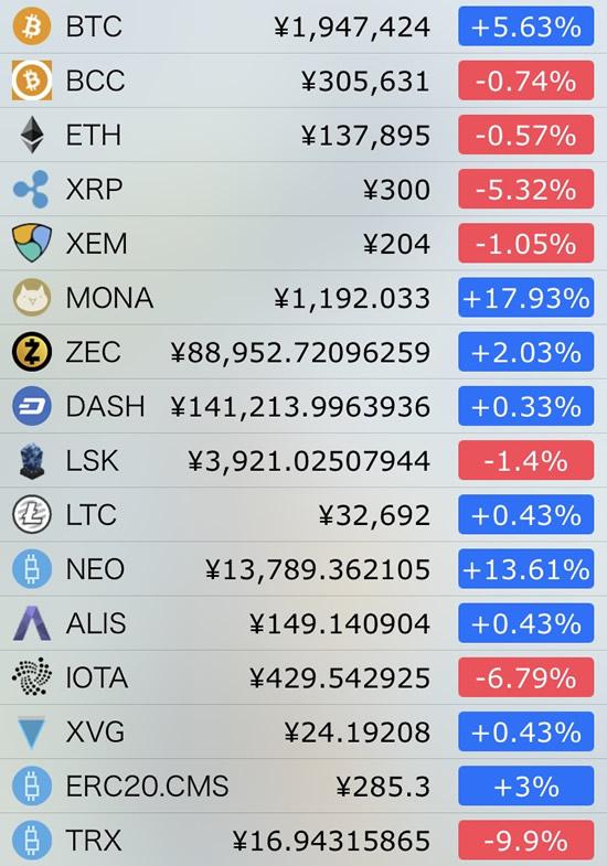 仮想通貨価格-前日比-1月9日