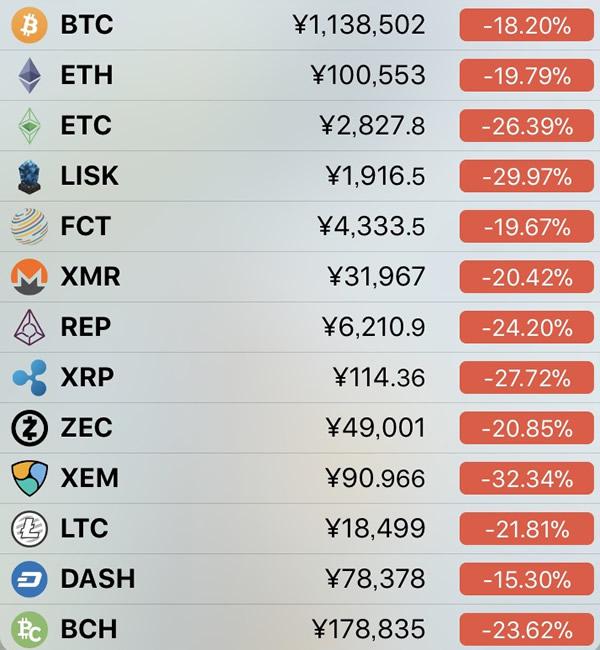 仮想通貨価格-前日比-1月17日