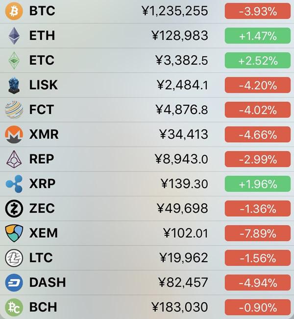 仮想通貨価格-前日比-1月29日