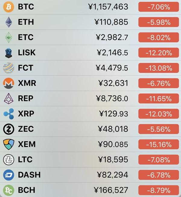 仮想通貨価格-前日比-1月26日