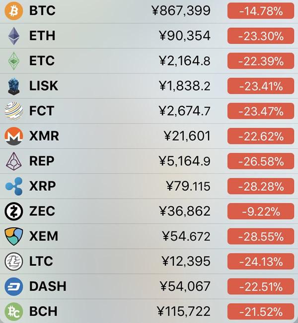 仮想通貨価格-前日比-2月2日
