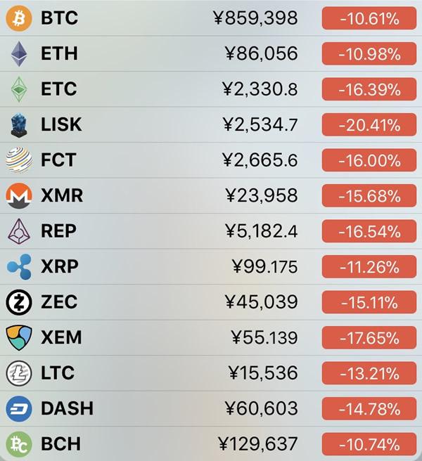 仮想通貨価格-前日比-2月11日