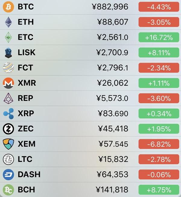 仮想通貨価格-前日比-2月9日