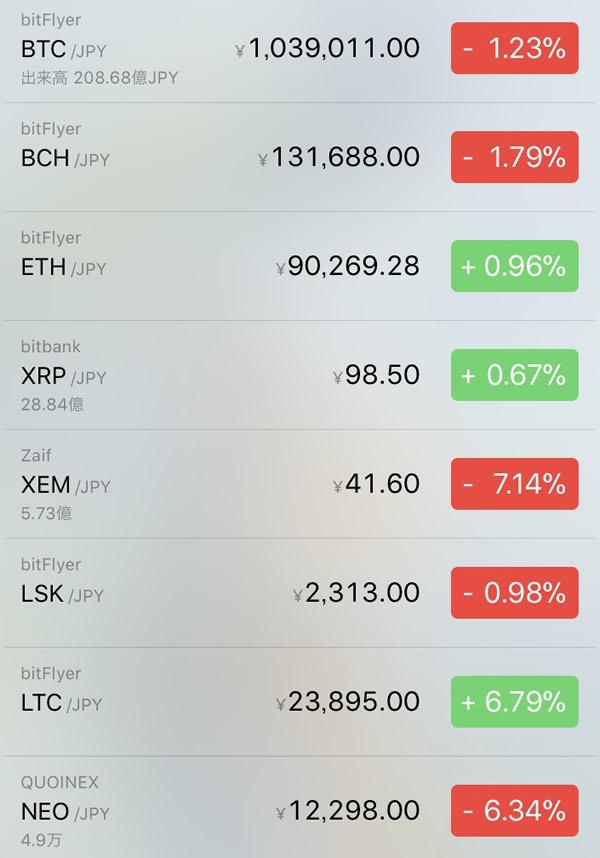 仮想通貨価格-前日比-2月25日