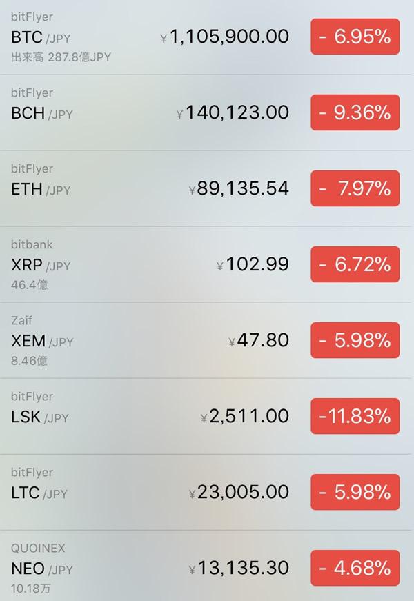 仮想通貨価格-前日比-2月22日