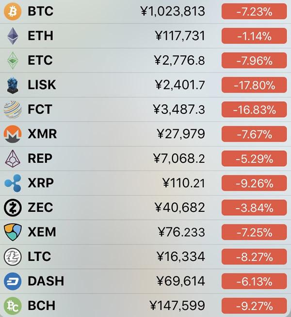 仮想通貨価格-前日比-2月1日