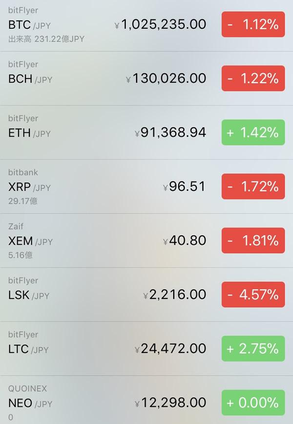 仮想通貨価格-前日比-2月26日