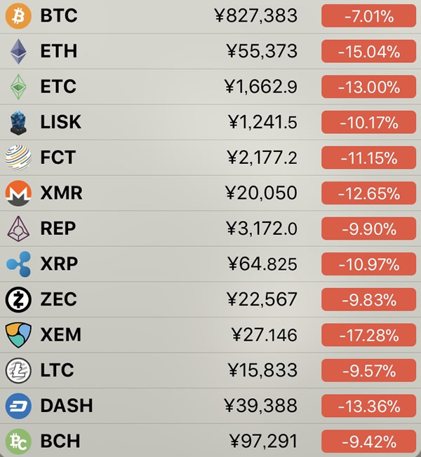 仮想通貨価格-前日比-3月18日