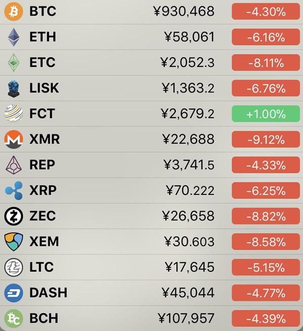 仮想通貨価格-前日比-3月22日