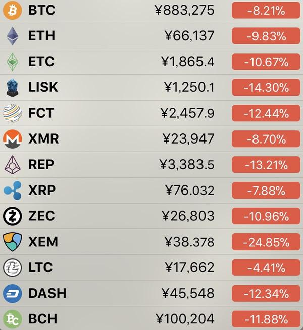 仮想通貨価格-前日比-3月15日