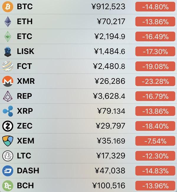 仮想通貨価格-前日比-3月9日