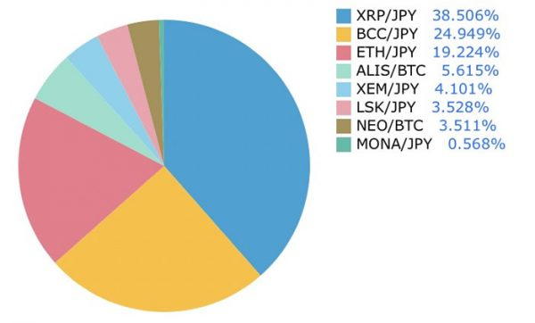 3月11日仮想通貨最新ニュース