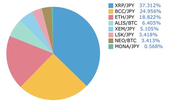 仮想通貨日記-ポートフォリオ-3月13日