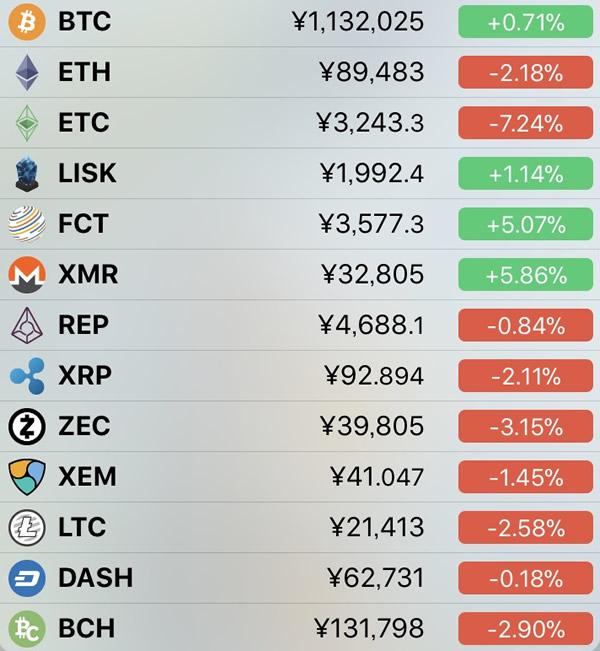 仮想通貨価格-前日比-3月2日