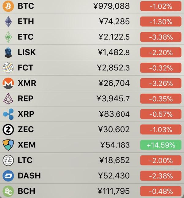 仮想通貨価格-前日比-3月14日