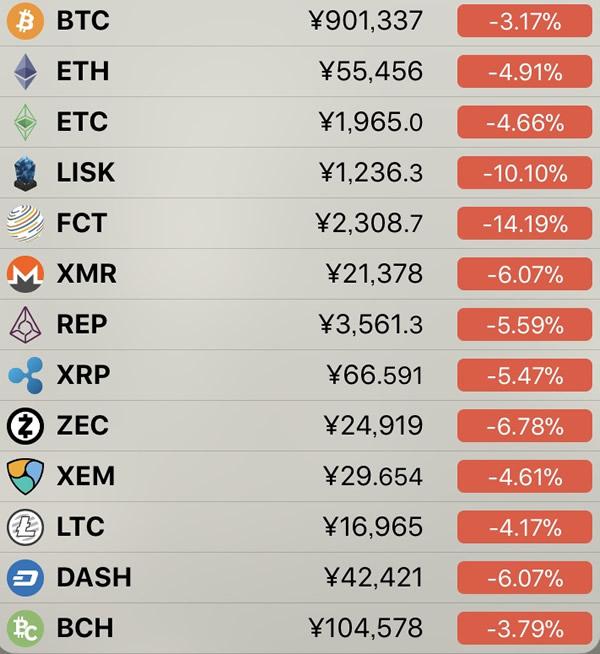仮想通貨価格-前日比-3月23日