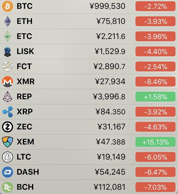 仮想通貨価格-前日比-3月13日